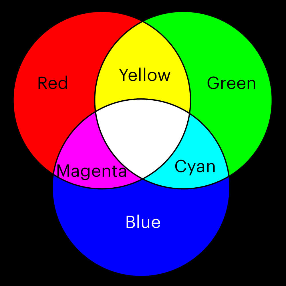 Basic, primary colors of light color wheel