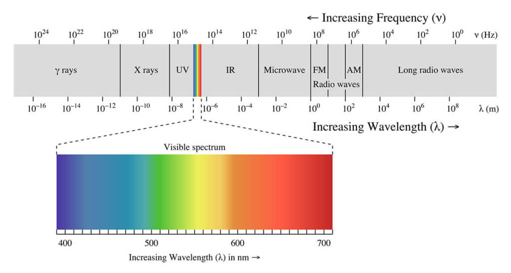 The electromagnetic spectrum and our visible spectrum of colors