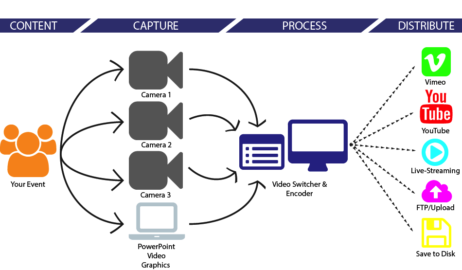A flow chart of live stream video production.